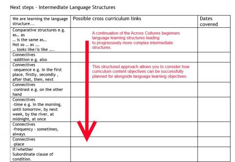 Intermediate Language Learning Objectives alongside Curriculum Content Learning Objectives